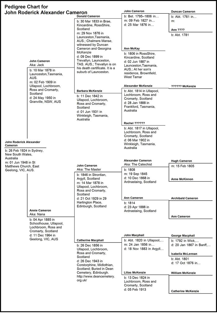 Pedigree of John R A Cameron